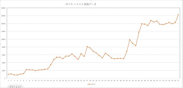 沖ドキのハイエナ実践データ 出回っているハイエナ期待値は低すぎる!?