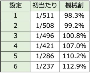 花の慶次 武威 設定6 挙動 グラフ | 設定5は6の劣化版、設定4は荒波か?